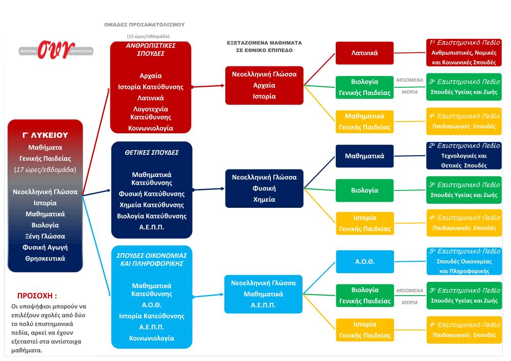 neo-ekpaideutiko-sistima