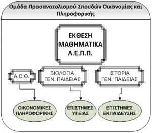 oikonomias-spoudes